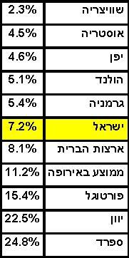 האבטלה בישראל בשיא, האבטלה בעולם נוסקת