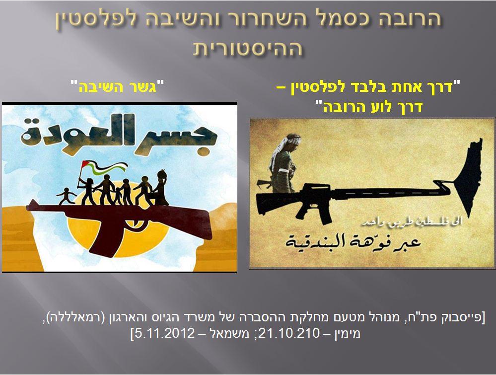 מתוך המצגת שהוצגה בפני הממשלה: הרובה כסמל השחרור והשיבה לפלסטין