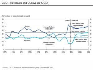 הכנסות בתכלת, הוצאות בכחול, כשיעור מהתוצר הלאומי הגולמי