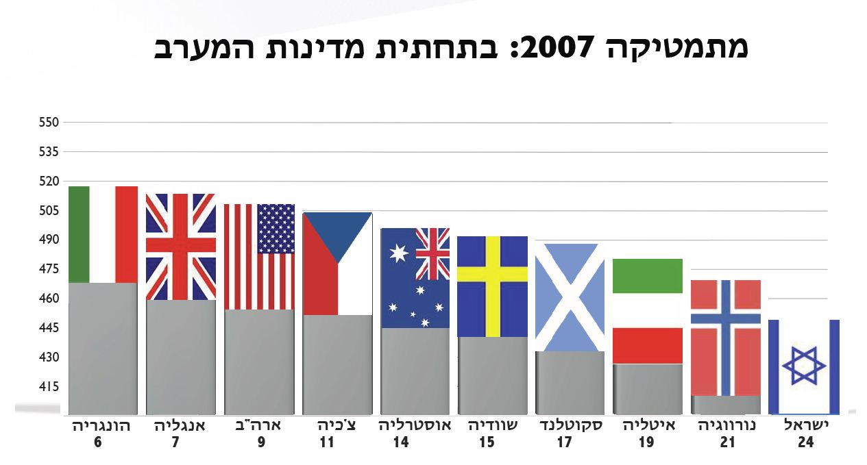 זינוק נחשוני בהישגי התלמידים בישראל, במבחנים בינלאומיים
