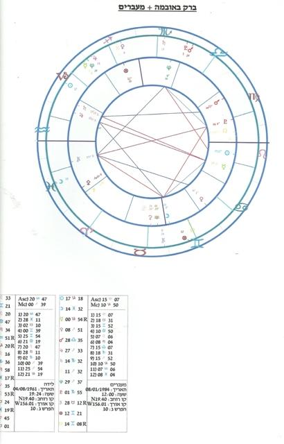 מפה אסטרולוגית של נתניהו