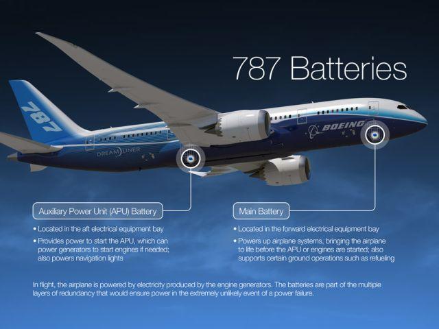 מיקום סלולות ליתיום-יון במטוס 787