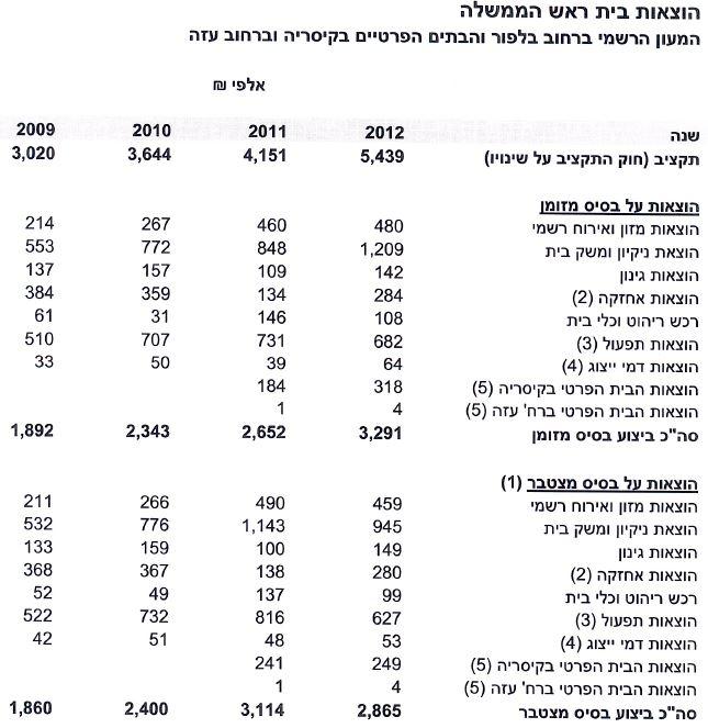 טבלת הוצאות מעון ראש הממשלה - 2009-2012
