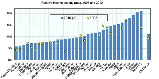 נתוני העוני בישראל הגבוהים במדינות המפותחות