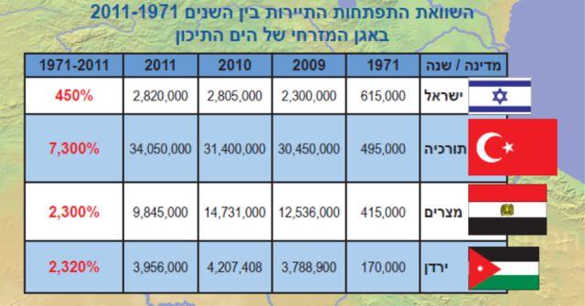 מקור: לשכת מארגני התיירות הנכנסת לישראל