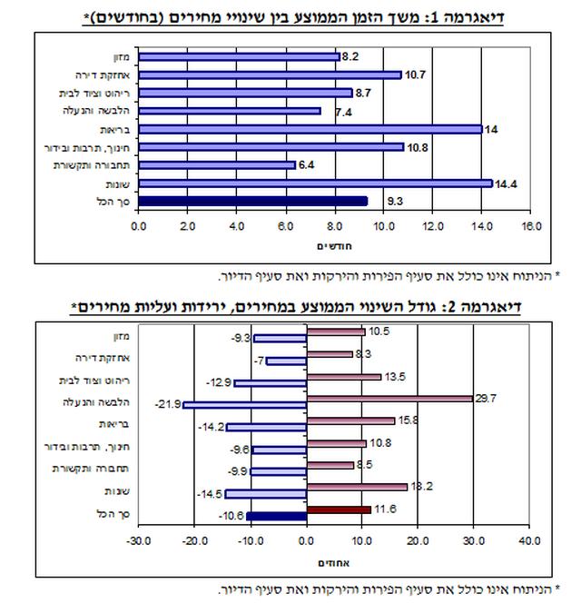 שינוי מחירים ממוצע בישראל: כל 6- 9 חודשים