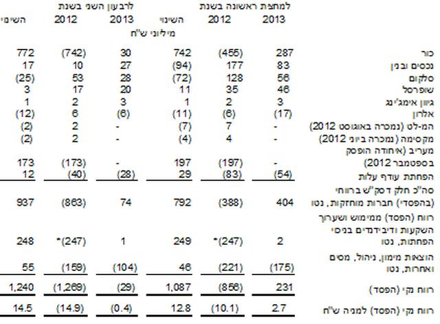 """הרווח הנקי של דסק""""ש בחציון הראשון – 231 מיליון שקל"""