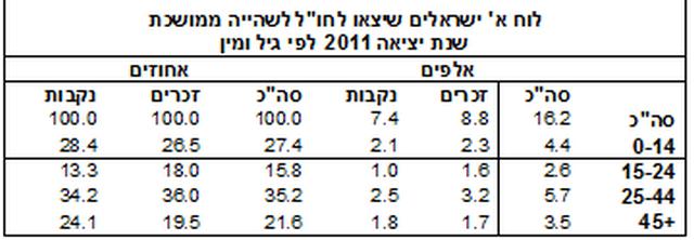 """16.2 אלף תושבי ישראל היגרו ב-2011 לחו""""ל"""