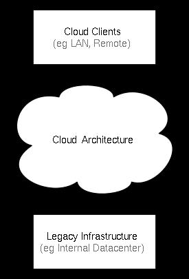 התצורה הכללית של שירותי ענן מחשוב. בתרשים, רשת התקשורת מצוינת כענן, ומעליה מקבלי השירותים, ומתחתיה מספקי השירותים