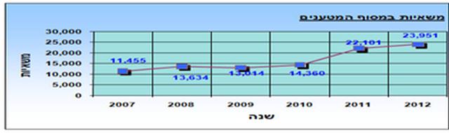 הגידול בתנועת השאיות בגשר אלנבי