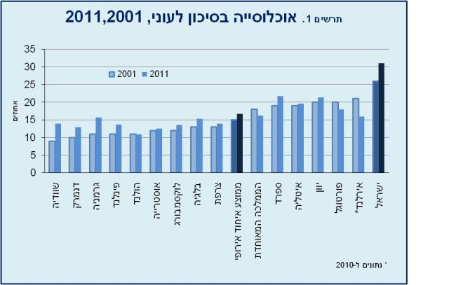 31% מהאוכלוסייה הייתה ב-2011 בסיכון לעוני