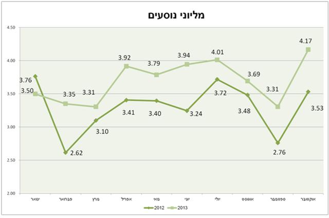שיא חדש במספר הנוסעים ברכבת ישראל
