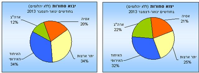 הייבוא ב-2013 ירד ב-22.2 מיליארד שקל לעומת 2012