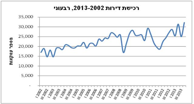 שיא ברכישת דירות ברבעון הרביעי של 2013