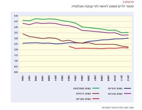 נשים בישראל חיות יותר זמן אך מרגישות פחות בריאות