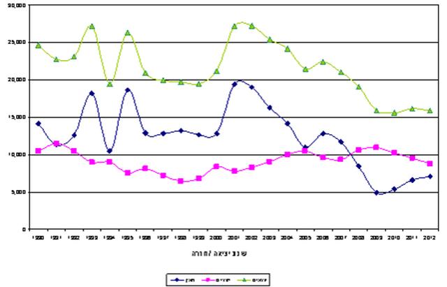 מאזן הגירה שלילי ב-2012 של 7,100 אזרחים ישראלים