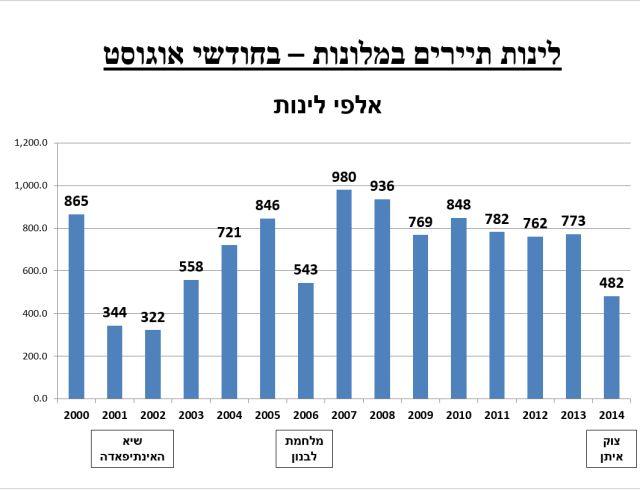 מקור: התאחדות המלונות בישראל