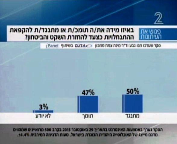 סקר: כמחצית מהצבור תומך בהקפאת התנחלויות (צילום מסך)