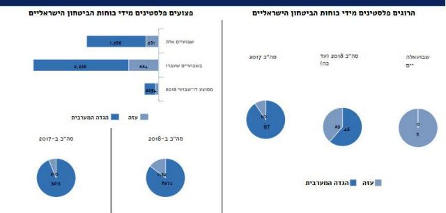 גרף הנתונים הדו שבועי