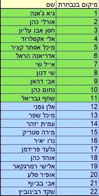 רשימת מועמדי המפלגה לכנסת