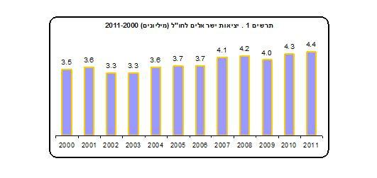 """לא ישבו בבית: 2.4 מיליון ישראלים ביצעו 4.4 מיליון נסיעות לחו""""ל ב-2011"""