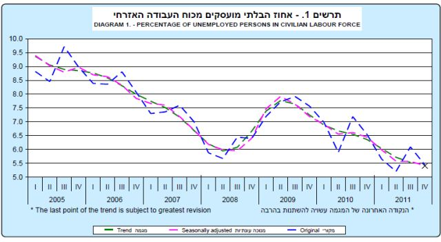 2011: קיפאון בשיעור התעסוקה לעומת 2010