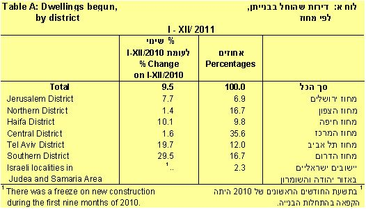 בשנת 2011 חל גידול של 9% בהתחלות בנייה