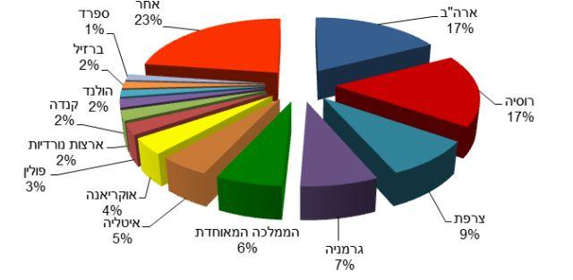 פילוח תיירים בשנת 2013 לפי מדינות. מקור: משרד התיירות